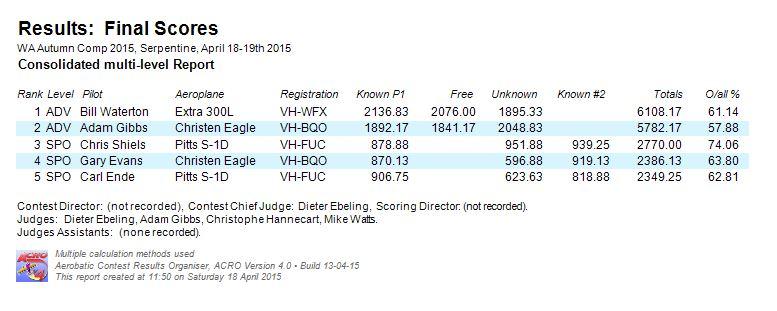 Final Scores - April Comp 2015