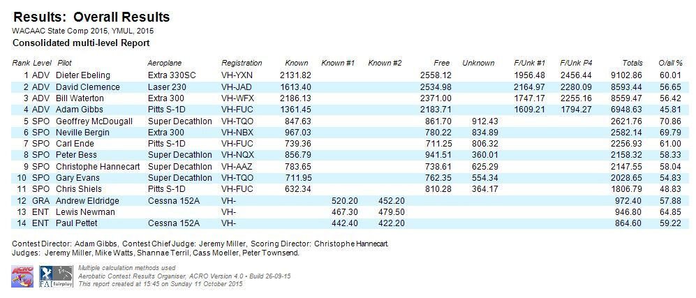 WA State Comp 2015 Results